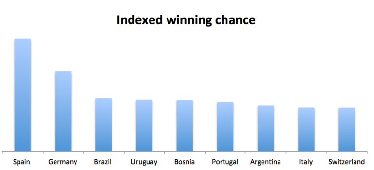 Indexed Winning Chance of a team