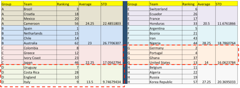 Groups in World Cup 2014