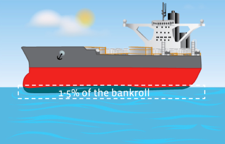 Floating with 1-5% of bankroll