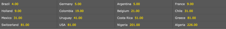 Bet365- Odds for outrights