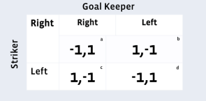 Pay off matrix for Goal Keeper