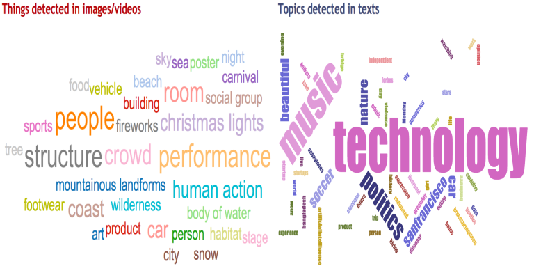 Top words summarizing my social media content. Size is relative to its importance